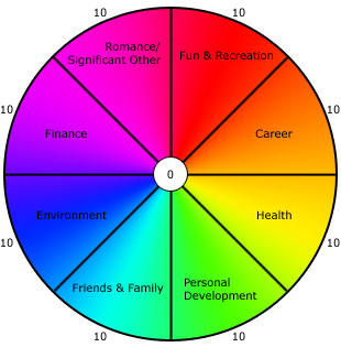 Wheel of Life: Roll Smoothly Toward Balance, Happiness, and Success